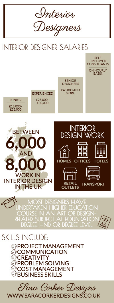 How to become an interior designer news sara corker for Becoming an interior designer